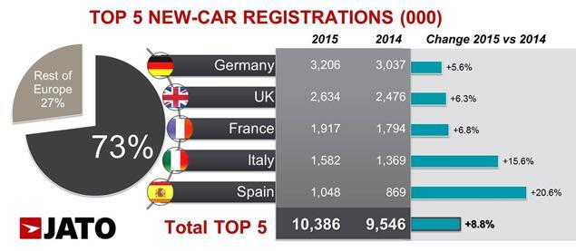 Car registrations in Europe's five biggest countries