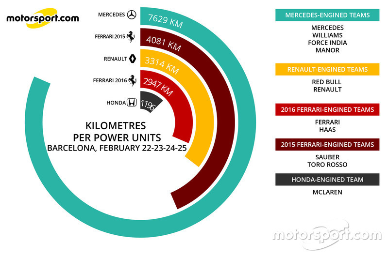 Kilometers per power unit, cumulative infographic